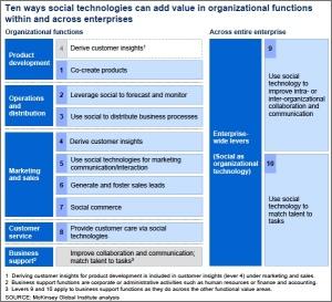 10-Ways-Social-Media-Technologies-Add-Value3