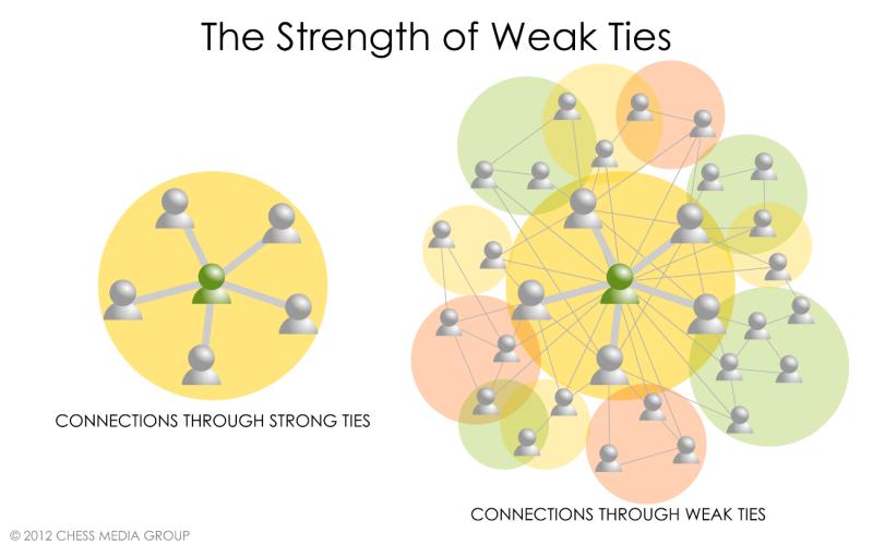 conexiones laborales